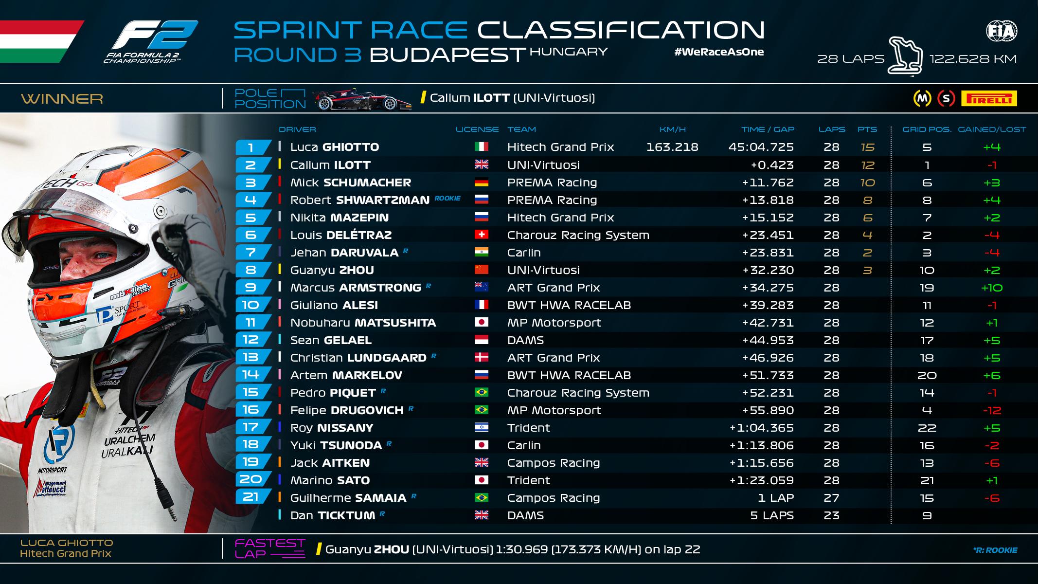 F2 Sprint Hungría