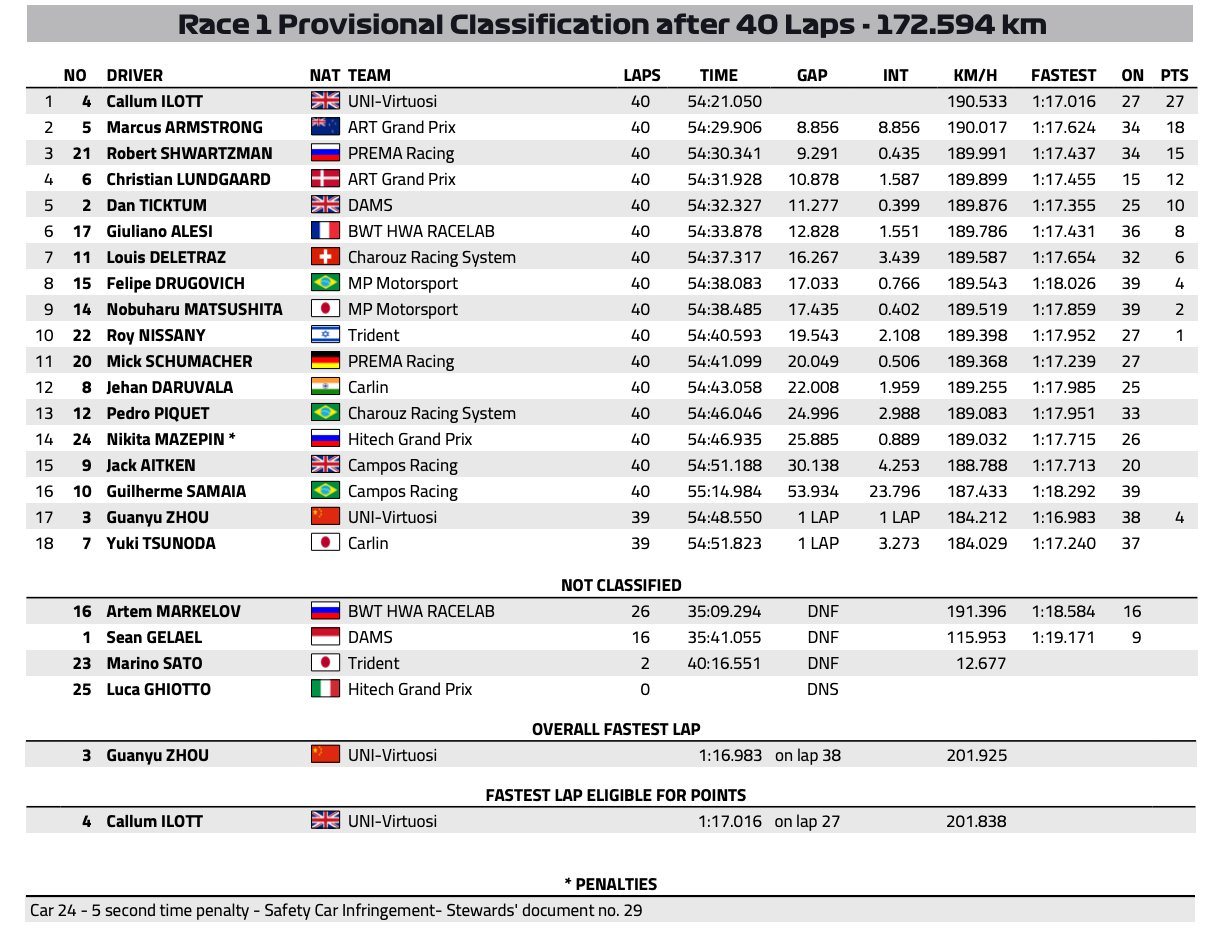 Resultados Feature Race Austria F2
