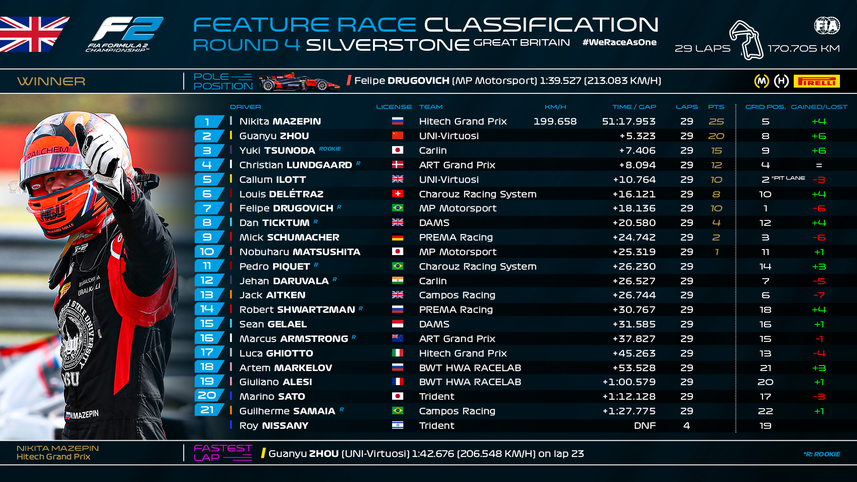 Feature Race F2
