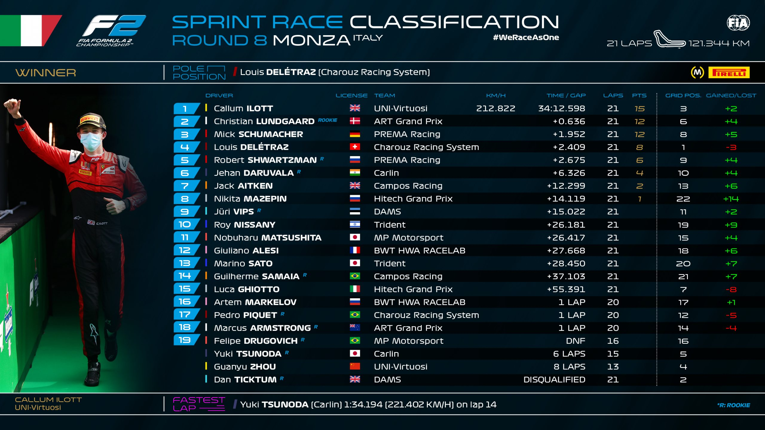 F2 Monza Sprint