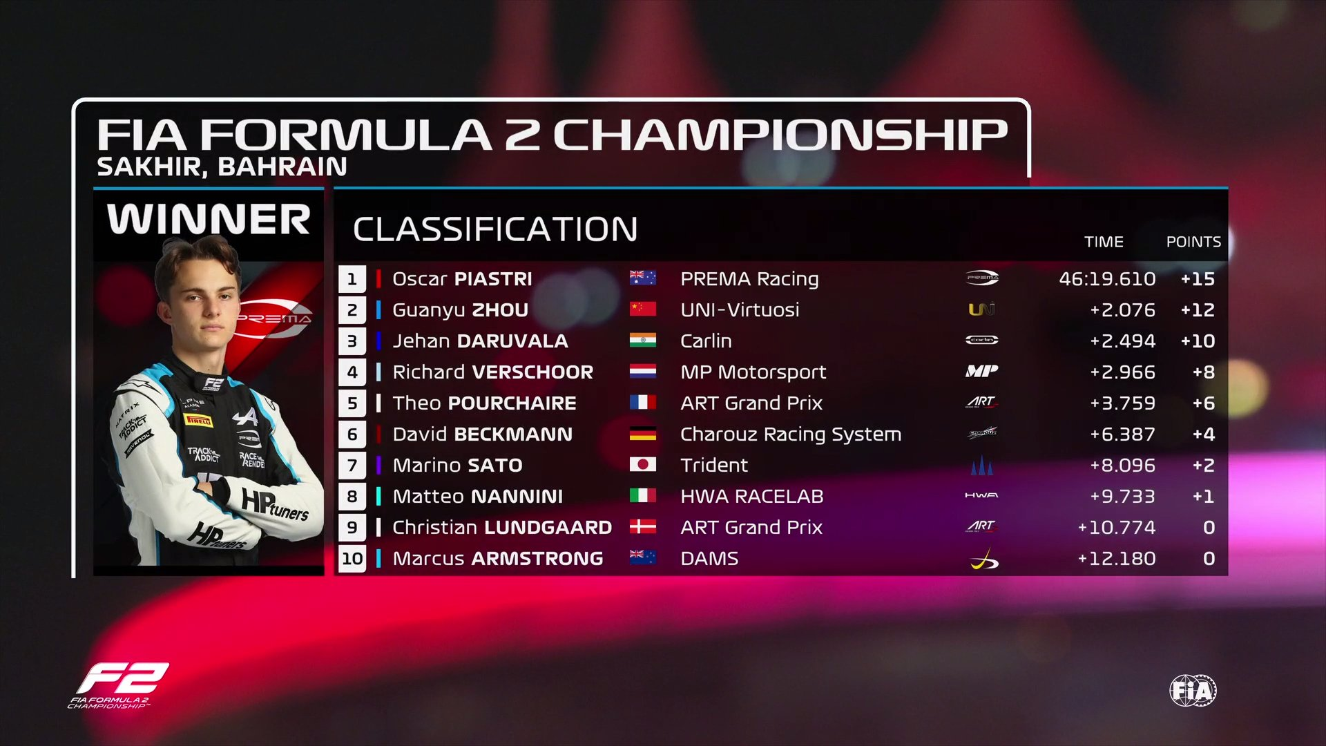 F2 Bahrain Sprint 2